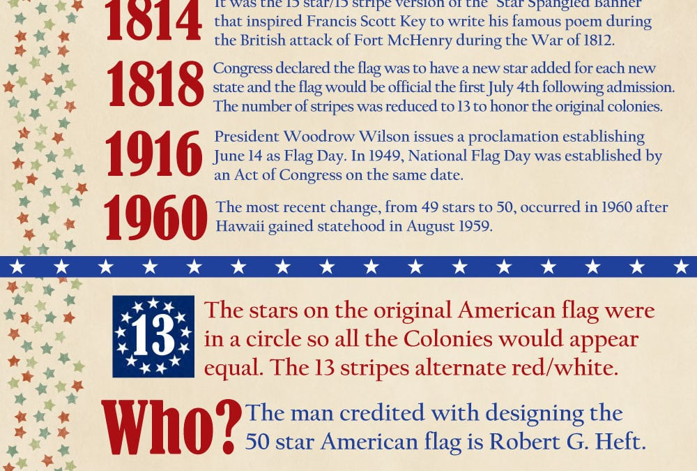 The History and Celebration of Flag Day!